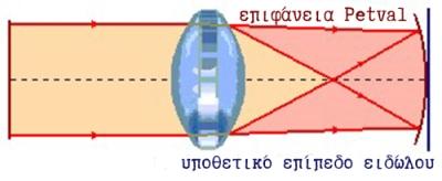 aberration-curvature-dwg